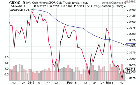 GDX-GLD price ratio