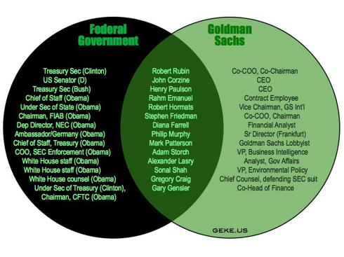 Venn Diagram for Goldman Sachs and the Federal Government