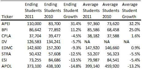 Education Companies Student Enrollment