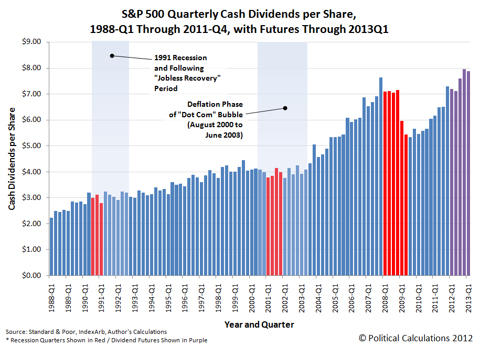 S&amp;P 500 Quarterly  Dividends per Share, 1988-Q1 Through 2011-Q4, with Expected Future Dividends per Share Through 2013Q1