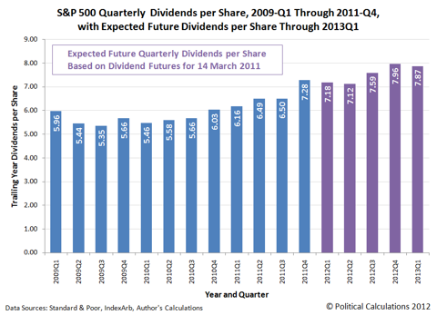 S&amp;P 500 Quarterly  Dividends per Share, 2009-Q1 Through 2011-Q4, with Expected Future Dividends per Share Through 2013Q1