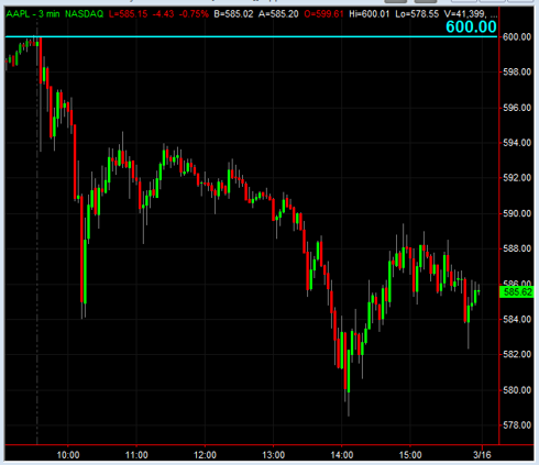 Apple at $600, March 15, 2012