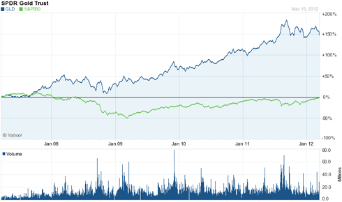Gold (<a href='http://seekingalpha.com/symbol/gld' title='SPDR Gold Trust ETF'>GLD</a>) 5 Year Chart