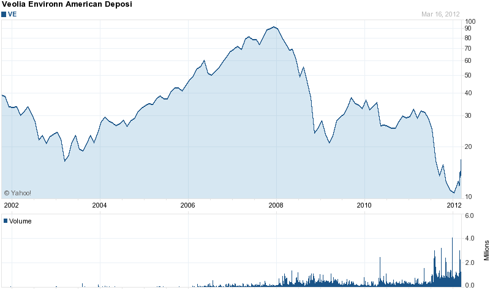Veolia Environnement: 10 Year Chart
