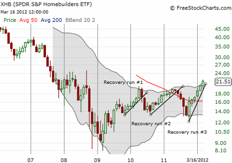 This monthly chart shows the latest strong rally in XHB