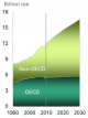 oecd-non-oecd-oil-energy-demand