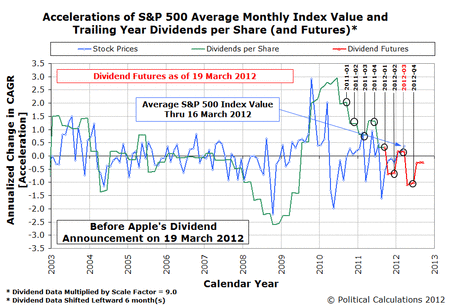 Before and After Effect of 19 Marc 2012 Apple Dividend Announcement Upon S&P 500 Dividend Futures