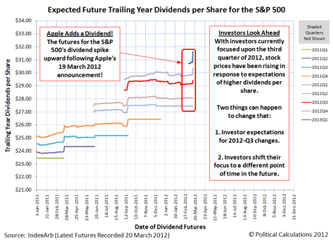 Expected Future Trailing Year Dividends per Share, as of 20 March 2012