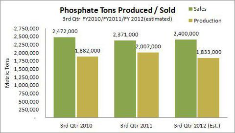 MOS 3Q2012 Earnings Preview - Phosphates