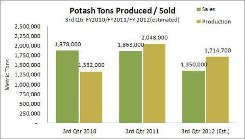 FY2010/11/12 Potash Tons Produced vs Sold