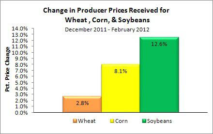Price Changes for Wheat, Corn, Soybeans During Mosaics FY 3rd Qtr