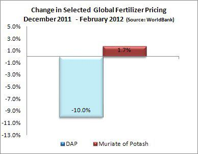 WorldBank Phosphate and Potash Pricing December 2011 - February 2012