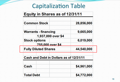 Oculus Share Capitalization