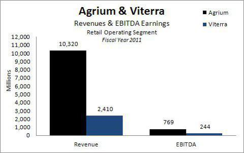 Agrium and Viterra FY2011 Retail Segment Revenues and EBITDA