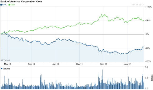 2 Year Chart: Bank of America &amp; GLD Pair Trade