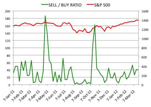 Insider Sell Buy Ratio March 23, 2012