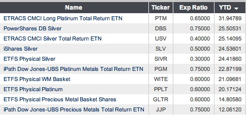 Top ETF and ETN Products: Precious Metals YTD 3/26/2012