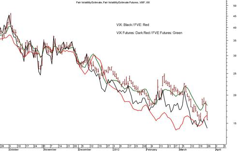VIX vs Fair Volatility Estimate (<a href='http://seekingalpha.com/symbol/fve' title='Five Star Quality Care, Inc.'>FVE</a>) Model