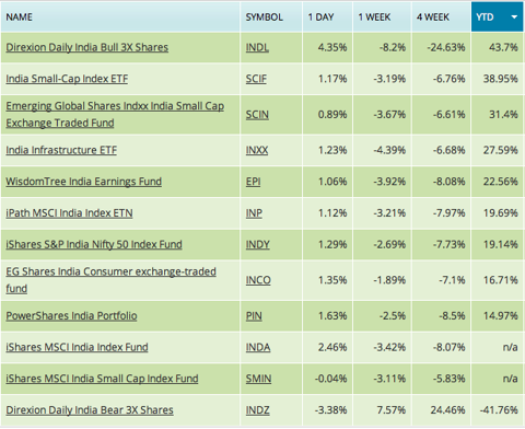 india etf performance