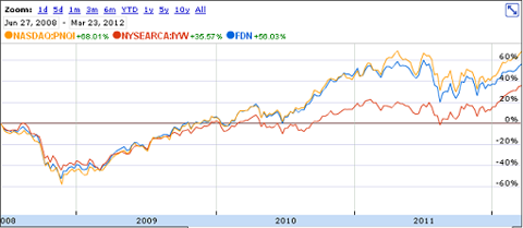 internet ETF, internet ETF performance