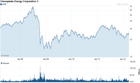 Chesapeake 5 Year Chart