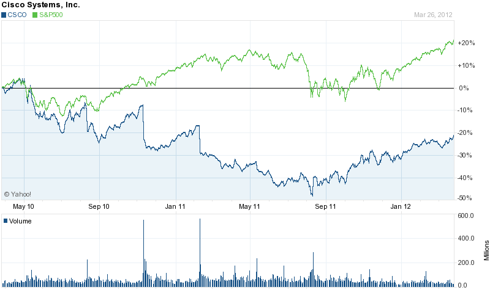 Cisco 2 Year Chart