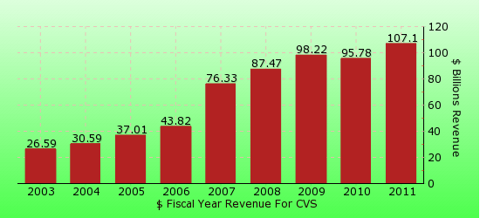 paid2trade.com revenue yearly gross bar chart for CVS