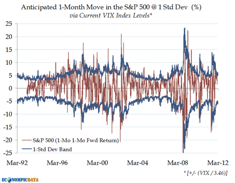 VIX vs. Forward SPY Return, Source: EconompicData