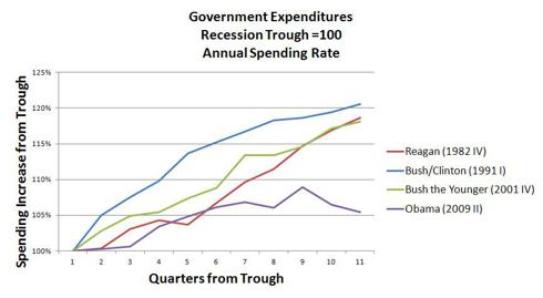 Government Expenditures From Recession Trough