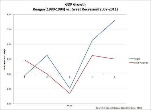 Reagan vs Great Recession GDP Growth Rate