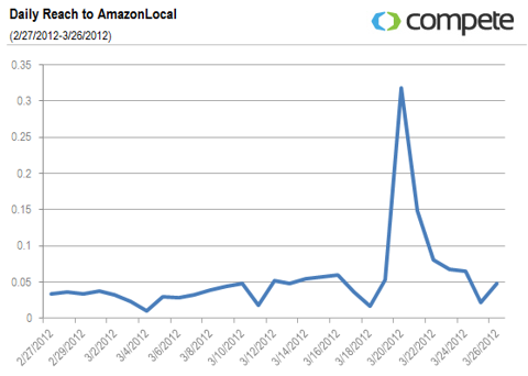 Daily Reach to AmazonLocal