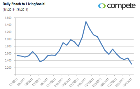Daily Reach to LivingSocial