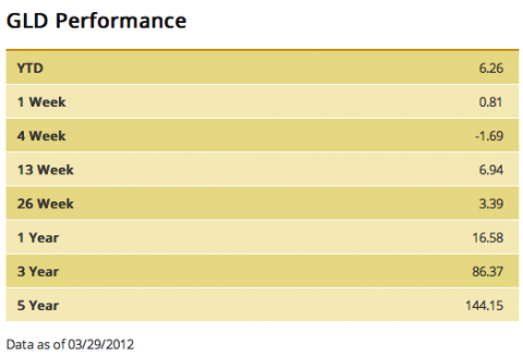 gld performance
