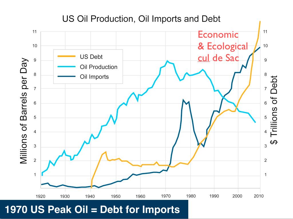 Peak Oil: 1970