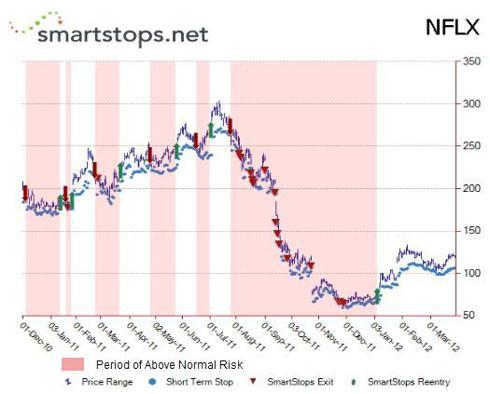 Netflix Risk Chart