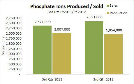 Mosaic Phosphate Tons Produced and Sold 3Q 2012 vs 3Q 2011