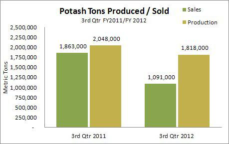 Potash Tons Produced and Sold During 3Q 2012 vs 3Q 2011