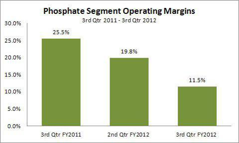 Mosaic Phosphate operating margins 3rd Qtr FY2011 to 3rd Qtr FY 2012