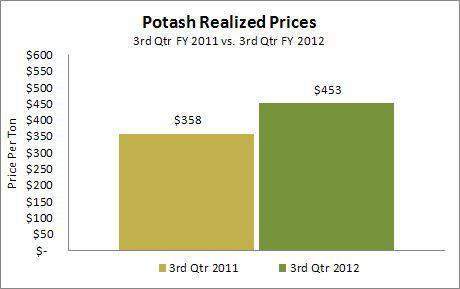 MOS Potash Prices Received Q3 2011 v 2012