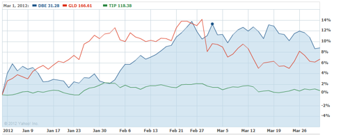 DBE vs. GLD vs. TIP