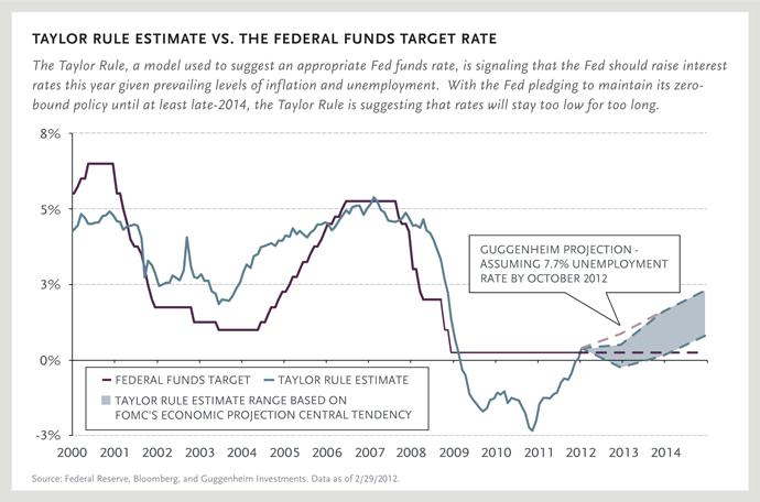 TAYLOR RULE ESTIMATE VS. THE FEDERAL FUNDS TARGET RATE