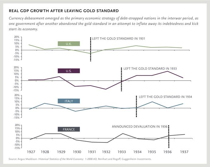 REAL GDP GROWTH AFTER LEAVING GOLD STANDARD