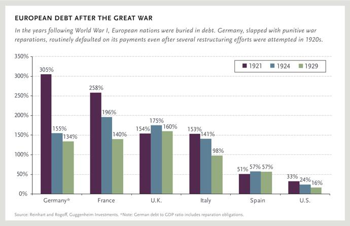 EUROPEAN DEBT AFTER THE GREAT WAR