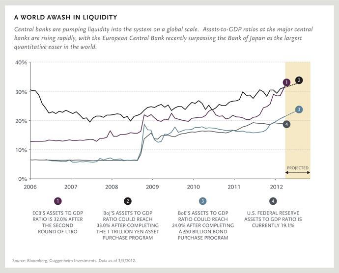 A WORLD AWASH IN LIQUIDITY