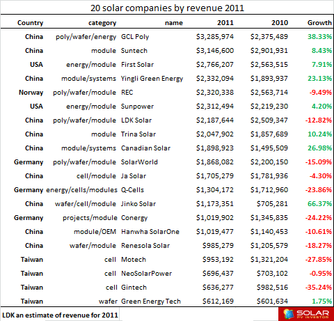 2011- 20 Top Solar Companies by Revenue 