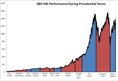 stock chart presidents