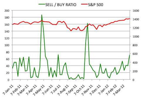 Insider Sell Buy Ratio March 30, 2012