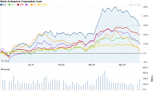 3-Month Chart - Banks Comparison