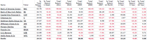 Financials Performance Comparison - BAC, BK, COF, C, GS, JPM, MS, BPOP, USB, WFC,