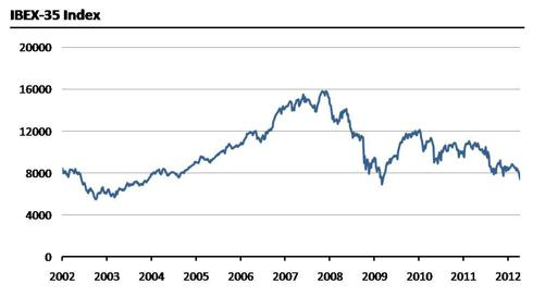 Stock market index of the Bolsa de Madrid, Spain